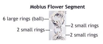 Mobius Segment